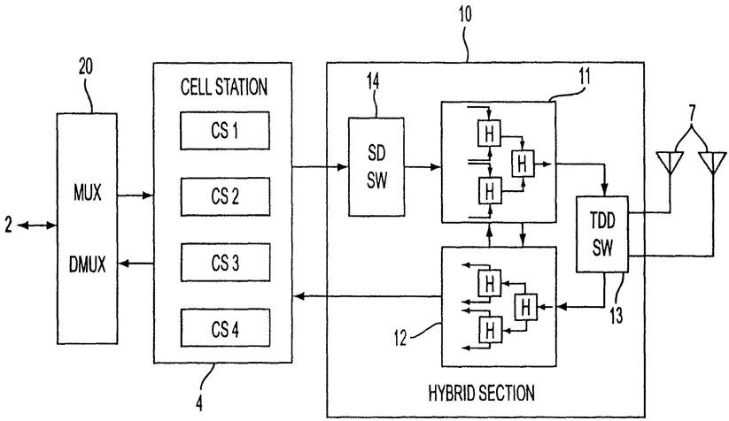 Блок-схема базовой станции PHS