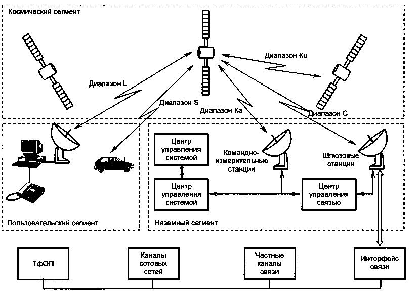 Структура систем спутниковой